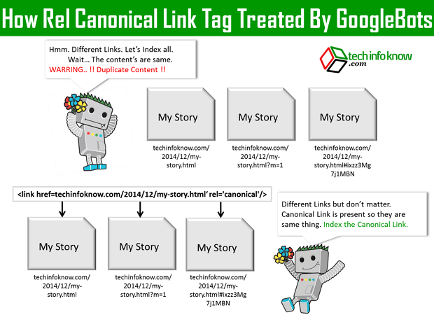 how rel canonical link tag works