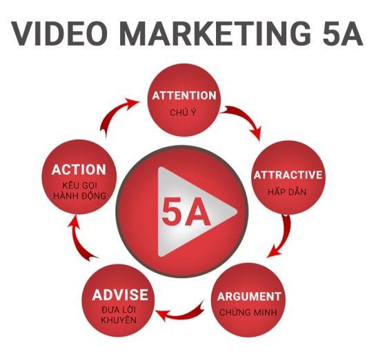 video marketing 5a
